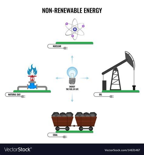 three forms of renewable energy non renewable energy types colorful poster vector image