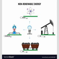 Nonrenewable Energy Types Colorful Poster Vector Image