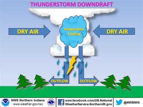 Simple Thunderstorm Diagram by Line Winds Vs Tornado What S The Difference