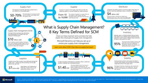 Supply Chain Management And The Internet Of Things. Sample Resume For It Jobs. Email Format For Sending Resume. Resume Helper Builder. Sample Resume For Students Still In College