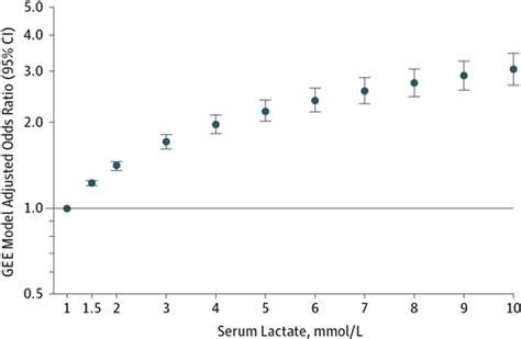 serum lactate normal range new definition and criteria for septic shock critical care medicine jama the jama network