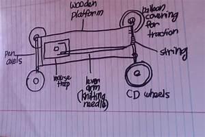 Abby U0026 39 S Physics Blog  Mouse Trap Car Reflection