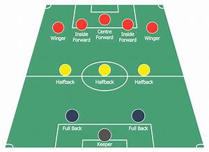 Liverpool Team Layout