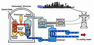 Geothermal Power Plant Diagram