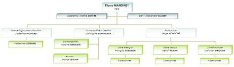 hierarchie cuisine top assistante word créer un organigramme