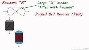 Pfds  Reactor Symbols