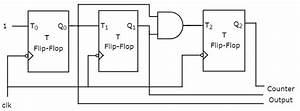 Digital Circuits - Counters