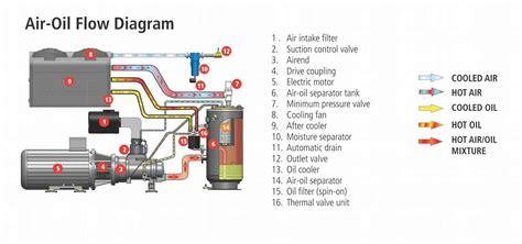 Air Compressor Screw Elgi Premium Series Cfm