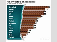 Americans are far from the world's biggest chocolate eaters MarketWatch
