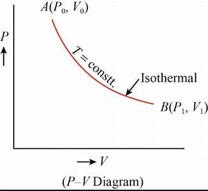 How Is Pv Constant In A Isothermal Process