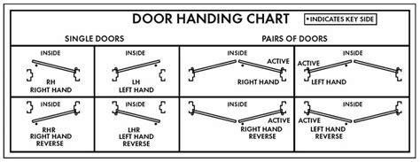 determine door swing locknet newsletter door handing