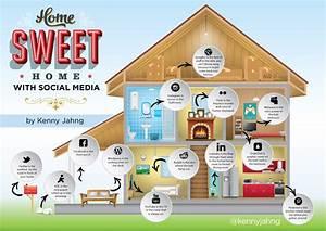 Social Media Platforms: Home Sweet Home