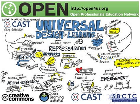universal design for learning how universal design for learning helps all learners