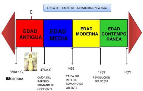 Edades Históricas Y Líneas Del Tiempo