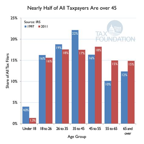 Putting A On America S Tax Returns A Question Of The Day How Many Teenagers File Tax Returns