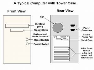Basic Knowledge Of Computer  Computer Hardware