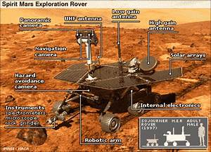 What Parts of a Mars Rover Robot - Pics about space