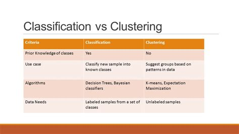machine learning difference  classification