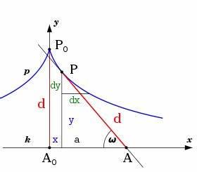 Differentialgleichung Online Berechnen : traktrix wikipedia ~ Themetempest.com Abrechnung