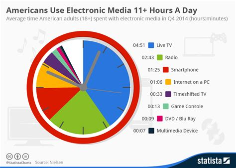 Americans Use Electronic Media 11+ Hours A Day