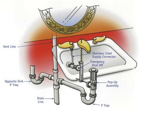 kitchen sink drain diagram bathroom sink plumbing diagram plumbing how