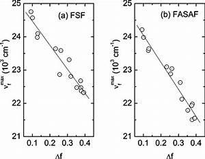 Solvatochromic Shift Of The Emission Maximum   U03bdmax  For  A  Fsf And  B