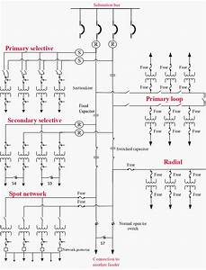 Primary And Secondary Power Distribution Systems  Layouts
