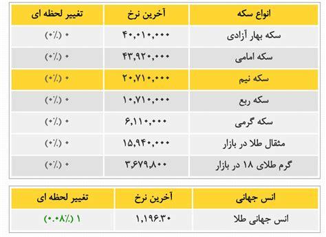 iran arz dollar tala naft bitcoin va shahrivar eghtesad