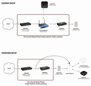 Comcast Gateway - U0026gt  Switch - U0026gt  Airport Extr U2026