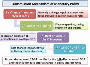 Monetary Policy - Effects of Interest Rate Changes ...