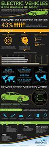 Electric Vehicles Explained