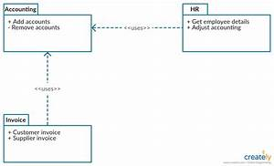 Uml Diagram Types