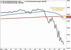 A Bearish Death Cross Has Appeared In The Dow S Chart