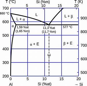 File Diagramme Binaire Al Si Fonderie Svg