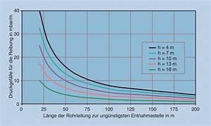 Volumenstrom Rohr Berechnen : k nftige regeln f r die bemessung von trinkwasser installationen sbz ~ Themetempest.com Abrechnung