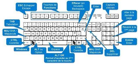 raccourci bureau windows 8 tips windows 10 quelques raccourcis clavier avec