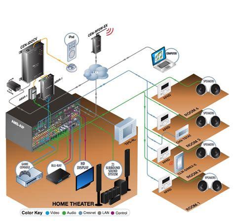 Images About Multiroom Fibaro Wawe Technology