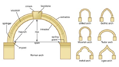 Types Of Kitchen Flooring Ideas - presentation on arches and arch system archistudent
