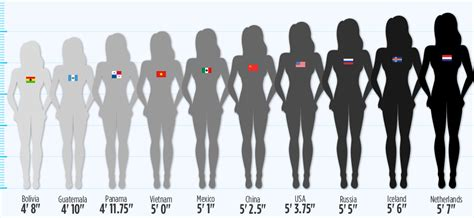 See Just How Drastically Women's Heights Differ Around The