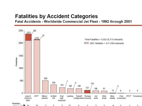 number    airline crashes