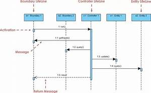 What Is The Difference Between A System Sequence Diagram