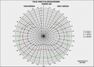 Polar Diagrams - Myhanse - Hanse Yachts Owners Forum