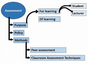 Constructive Alignment  Assessment