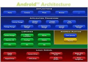 What Is Android  Introduction Of Android Os  U0026 It U0026 39 S