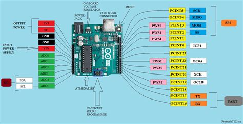 Arduino Uno For Beginners Projectiot Technology