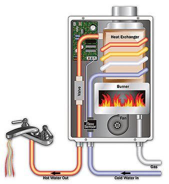 water heater replacement tankless hybrid power