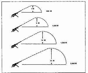 50 Cal Bullet Drop Chart Characteristics Of Fire Browning Machine Gun Cal 50