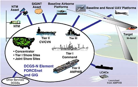 c4isr for future naval strike groups