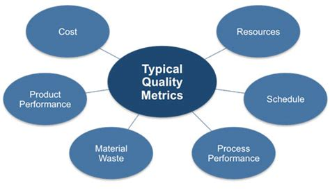 Quality Assurance Metrics Template by Fda Publishes Technical Guide On Quality Metrics All