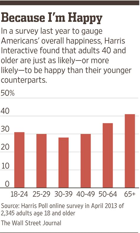 The Myth Of The Midlife Crisis Wsj